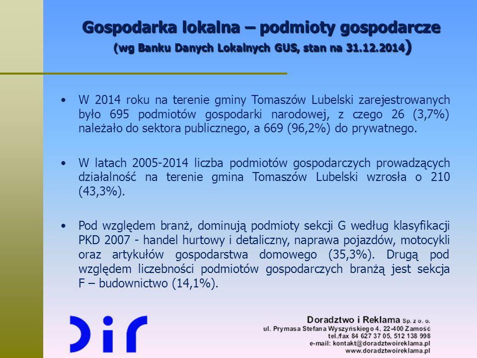 Gospodarka lokalna – podmioty gospodarcze (wg Banku Danych Lokalnych GUS, stan na 31.12.2014 ) W 2014 roku na terenie gminy Tomaszów Lubelski zarejest