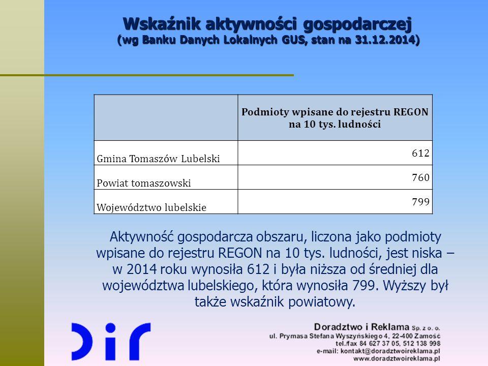 Wskaźnik aktywności gospodarczej (wg Banku Danych Lokalnych GUS, stan na 31.12.2014) Podmioty wpisane do rejestru REGON na 10 tys. ludności Gmina Toma