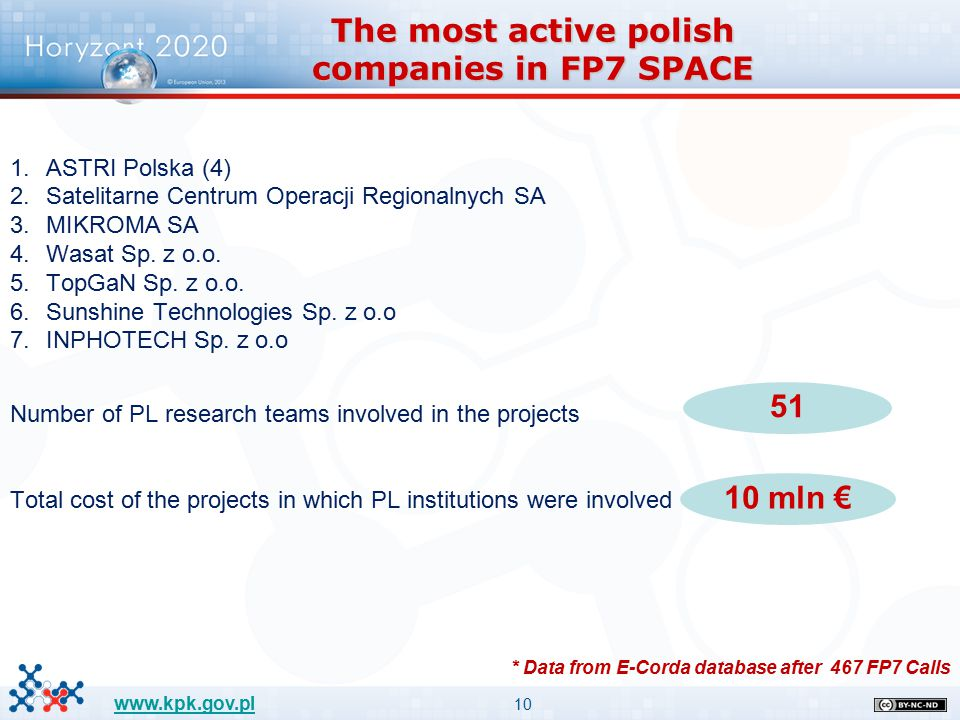 10 www.kpk.gov.pl The most active polish companies in FP7 SPACE 1.