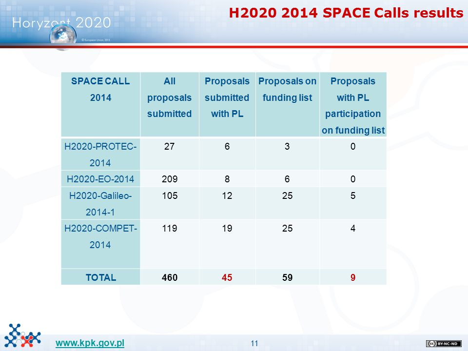 11 www.kpk.gov.pl H2020 2014 SPACE Calls results SPACE CALL 2014 All proposals submitted Proposals submitted with PL Proposals on funding list Proposals with PL participation on funding list H2020-PROTEC- 2014 27630 H2020-EO-2014 209860 H2020-Galileo- 2014-1 10512255 H2020-COMPET- 2014 11919254 TOTAL46045599