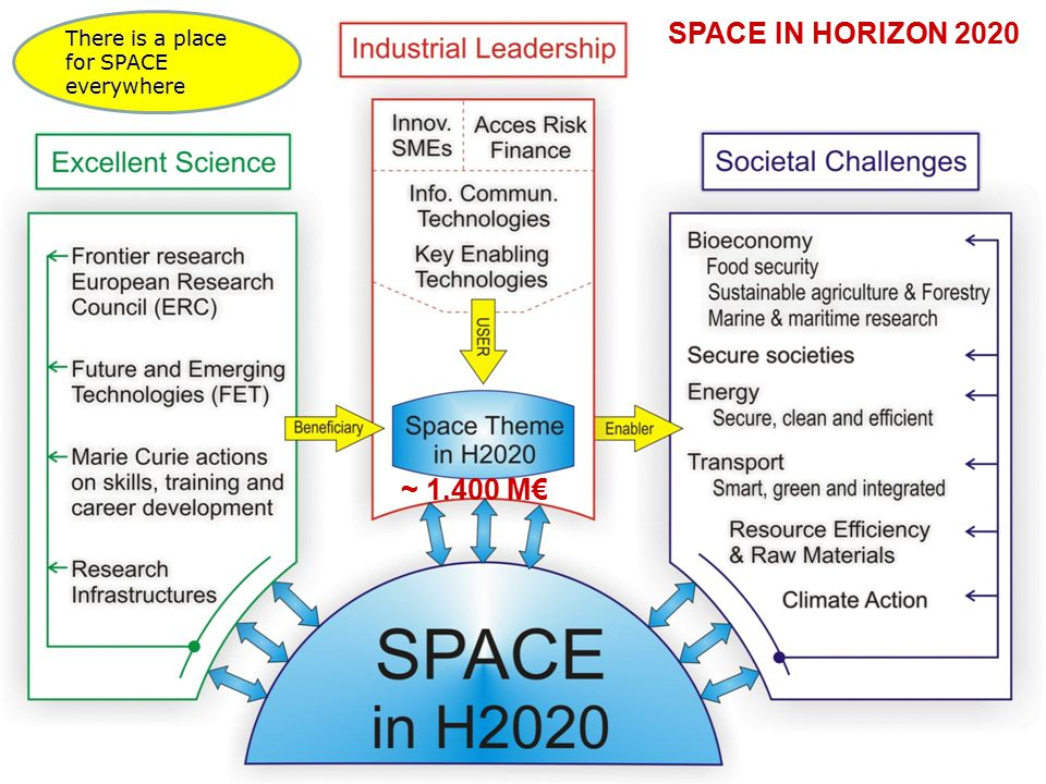 There is a place for SPACE everywhere ~ 1.400 M€ SPACE IN HORIZON 2020