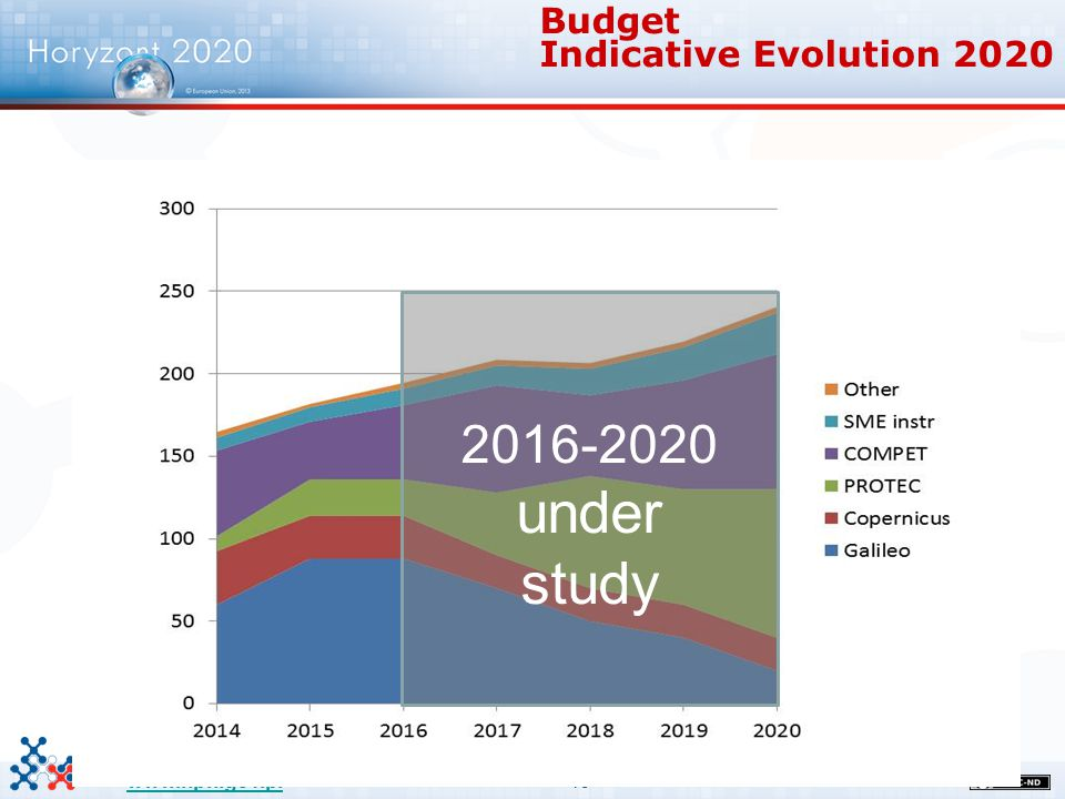 19 www.kpk.gov.pl Budget Indicative Evolution 2020 2016-2020 under study