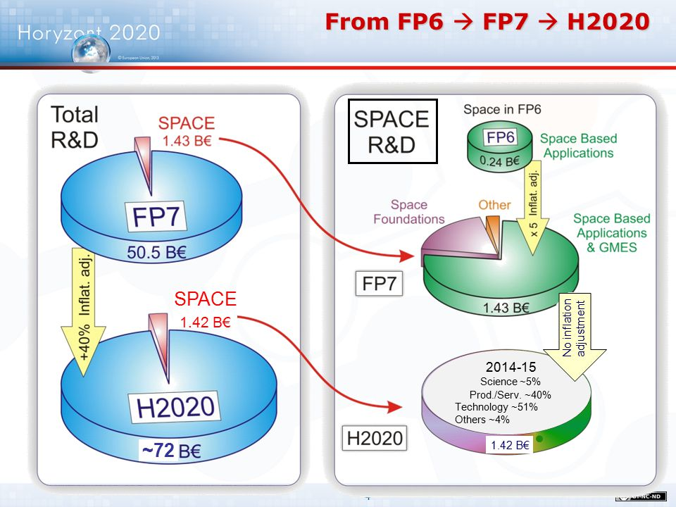 5 Activities developed under the FP7 / SPACE