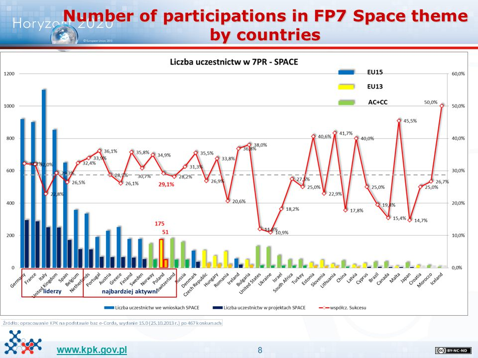 8 www.kpk.gov.pl Number of participations in FP7 Space theme by countries