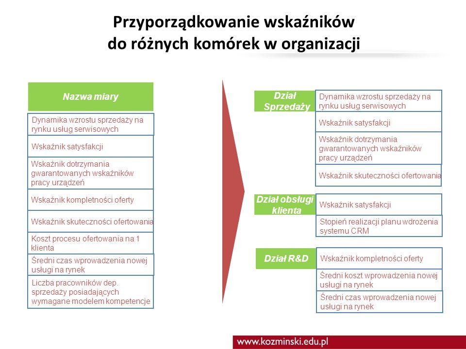 Podnosić przychody z rynku usług serwisowych Rozwijać ofertę usług Podnosić satysfakcję klientów Doskonalić proces przygotowania ofert Rozwijać proces