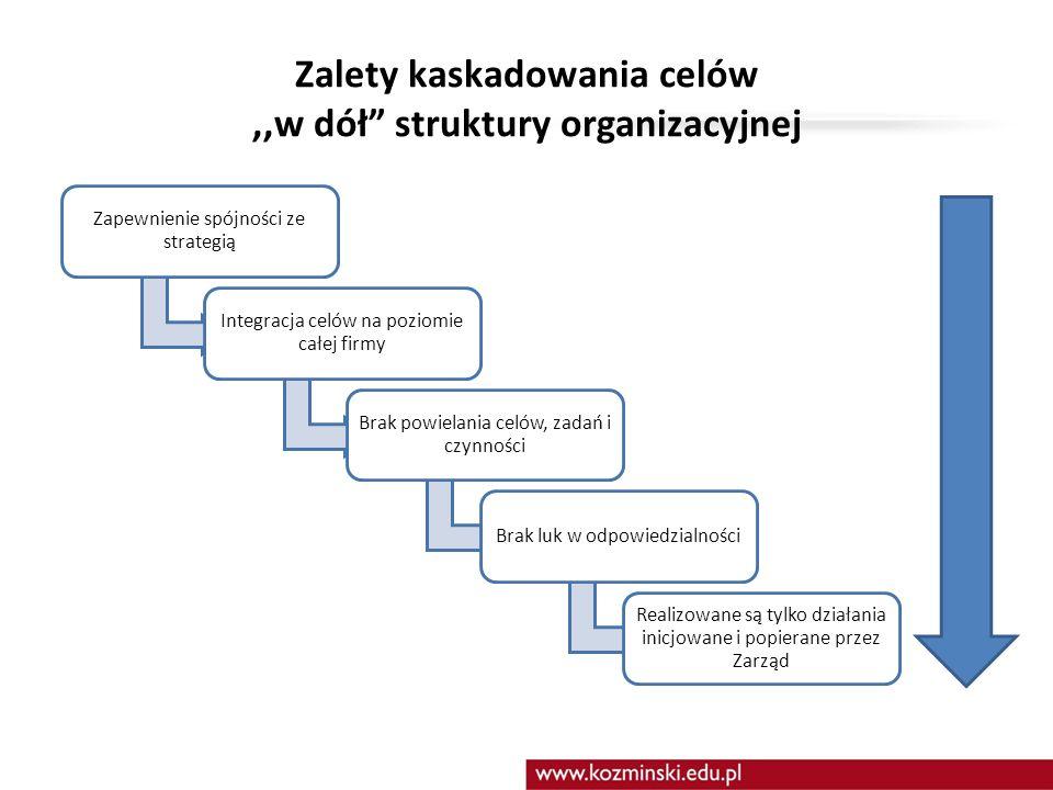 """Zagadka ;) Jak lepiej planować cele,,w dół"""" czy,,w górę"""" struktury organizacyjnej ? Dlaczego ? 23"""
