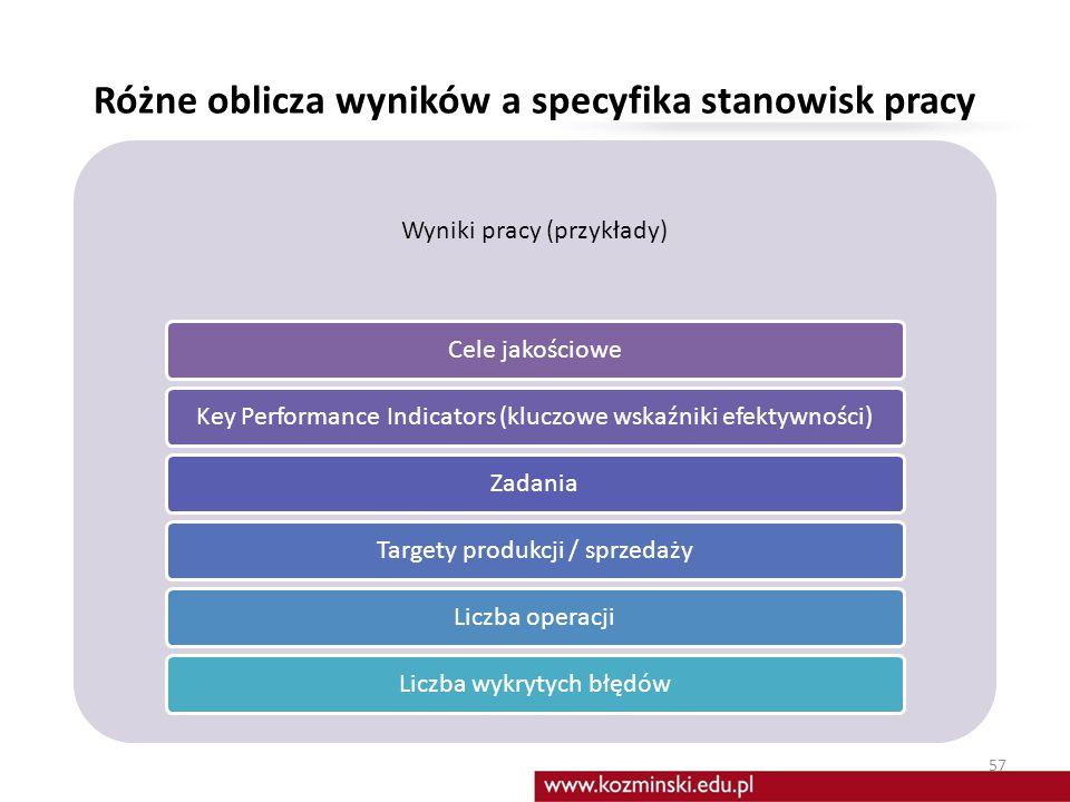Typy celów 56 Cele Organizacji Cele Działu Cele Zespołu Cele Pracownika