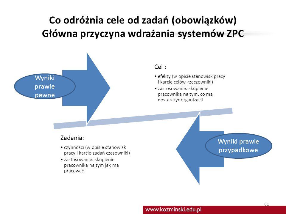 Cele a zadania Zadanie Nastawienie na zrealizowanie czynności, zadania Cel Nastawienie na EFEKT Realizacja zadania jest środkiem do osiągniecia celu C