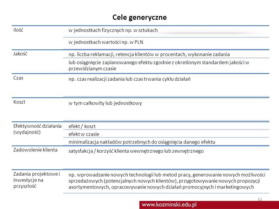 Co odróżnia cele od zadań (obowiązków) Główna przyczyna wdrażania systemów ZPC Cel : efekty (w opisie stanowisk pracy i karcie celów rzeczowniki) zast