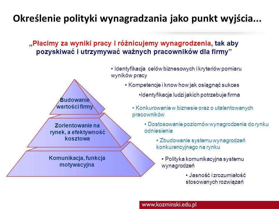 II. Strategia Organizacji podstawą systemu zarządzania wynikami / przez cele