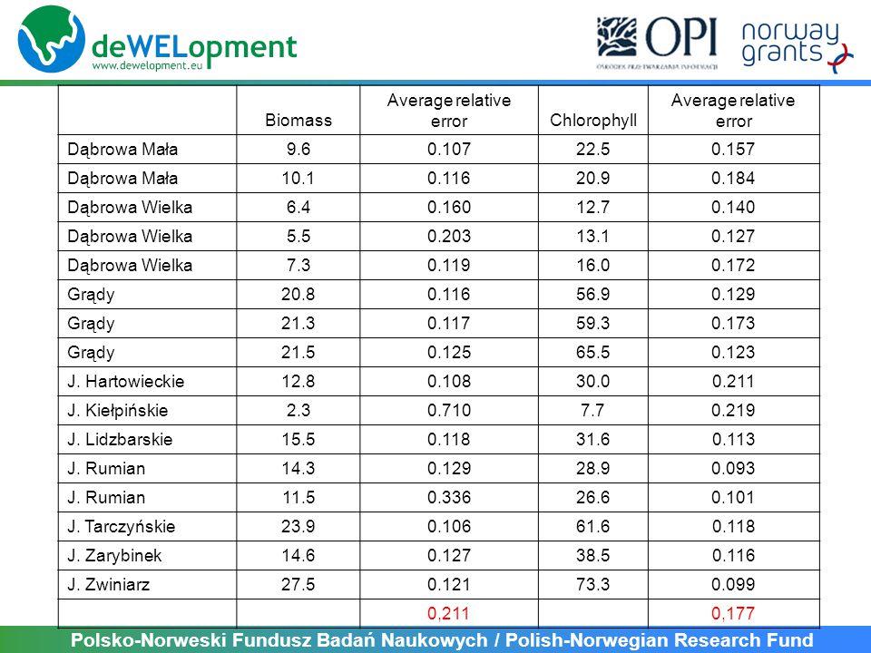 Polsko-Norweski Fundusz Badań Naukowych / Polish-Norwegian Research Fund Biomass Average relative errorChlorophyll Average relative error Dąbrowa Mała