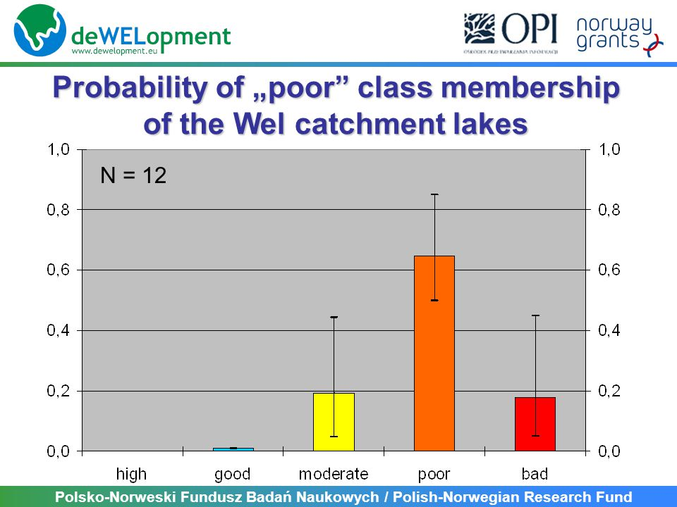 "Polsko-Norweski Fundusz Badań Naukowych / Polish-Norwegian Research Fund Probability of ""poor class membership of the Wel catchment lakes N = 12"