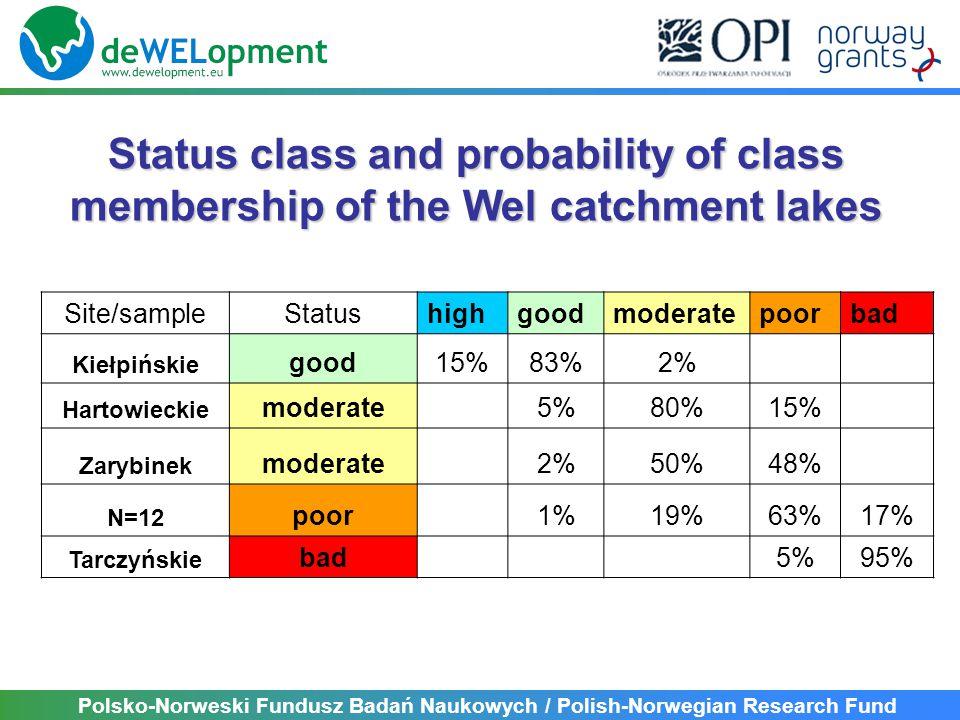 Polsko-Norweski Fundusz Badań Naukowych / Polish-Norwegian Research Fund Status class and probability of class membership of the Wel catchment lakes Site/sampleStatushighgoodmoderatepoorbad Kiełpińskie good15%83%2% Hartowieckie moderate5%80%15% Zarybinek moderate2%50%50%48%48% N=12 poor1%19%19%63%17% Tarczyńskie bad5%95%