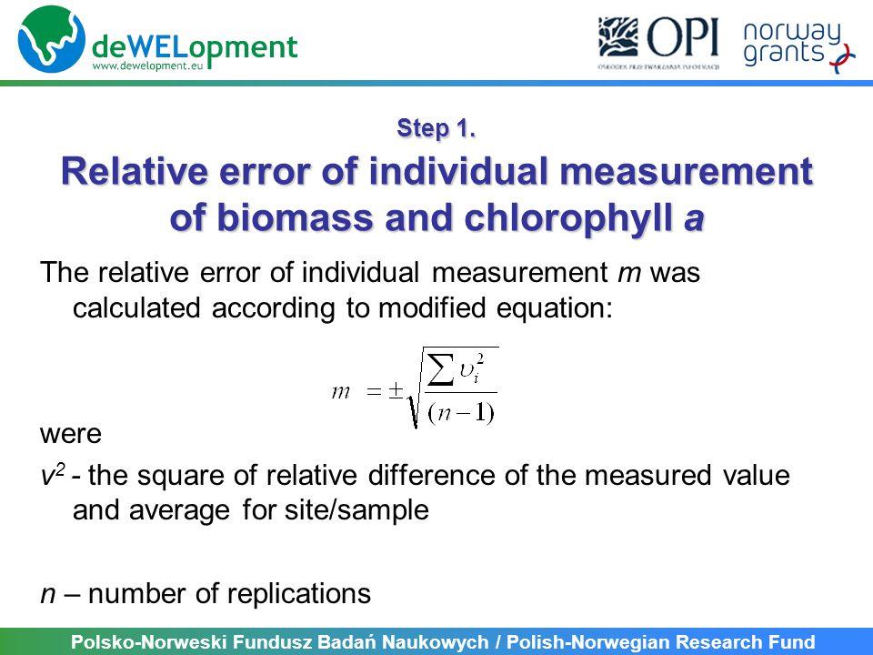 Polsko-Norweski Fundusz Badań Naukowych / Polish-Norwegian Research Fund LakeNAverageSD Average relative error of individual measurement Kiełpińskie2 · 3 = 62,450,300,121 Lidzbarskie2 · 3 = 613,232,160,163 Rumian 12 · 3 = 612,492,490,199 Rumian 22 · 3 = 611,852,290,193 24 0,1601 Error of the biomass assessment