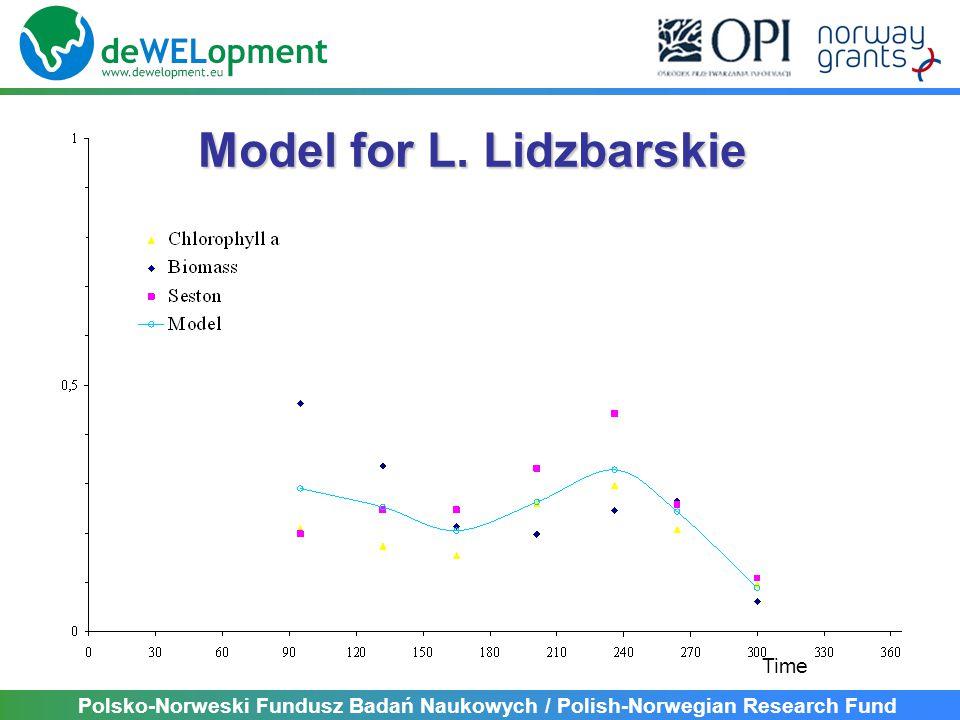 Polsko-Norweski Fundusz Badań Naukowych / Polish-Norwegian Research Fund Models for all Wel catchment lakes Time