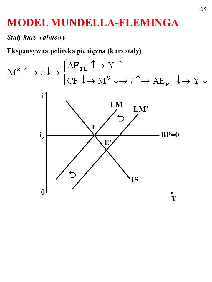 104 A zatem, kiedy kapitał jest doskonale mobilny, (po dokonaniu się wszystkich procesów dostosowawczych) gospodarka znajduje się w jednym z punktów linii BP=0 (zob.