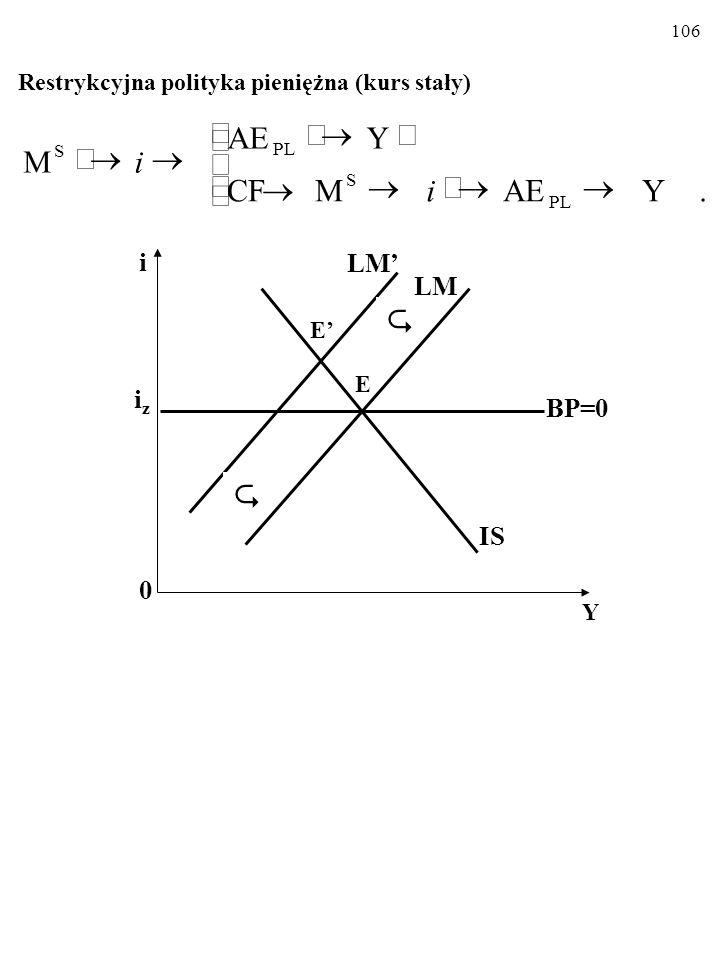 105 MODEL MUNDELLA-FLEMINGA Stały kurs walutowy Ekspansywna polityka pieniężna (kurs stały)   i 0 Y iziz LM LM' IS BP=0 E' E