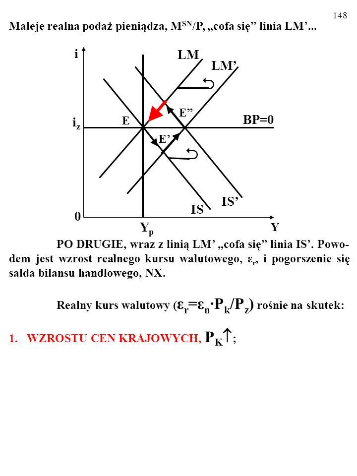 """147 Maleje realna podaż pieniądza, M SN /P, """"cofa się"""" linia LM'... PO DRUGIE, wraz z linią LM' """"cofa się"""" linia IS'. Powo- dem jest wzrost realnego k"""