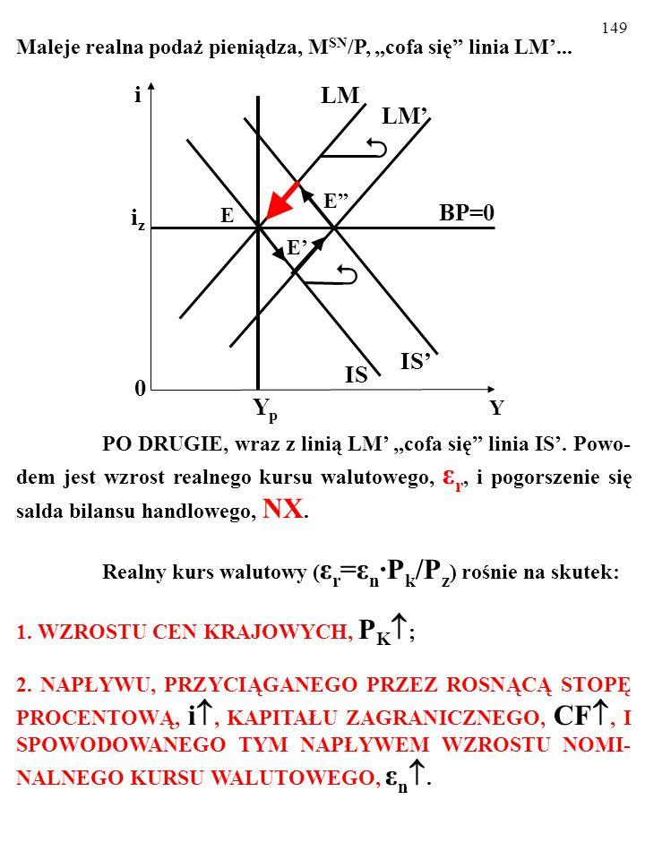 """148 Maleje realna podaż pieniądza, M SN /P, """"cofa się"""" linia LM'... PO DRUGIE, wraz z linią LM' """"cofa się"""" linia IS'. Powo- dem jest wzrost realnego k"""