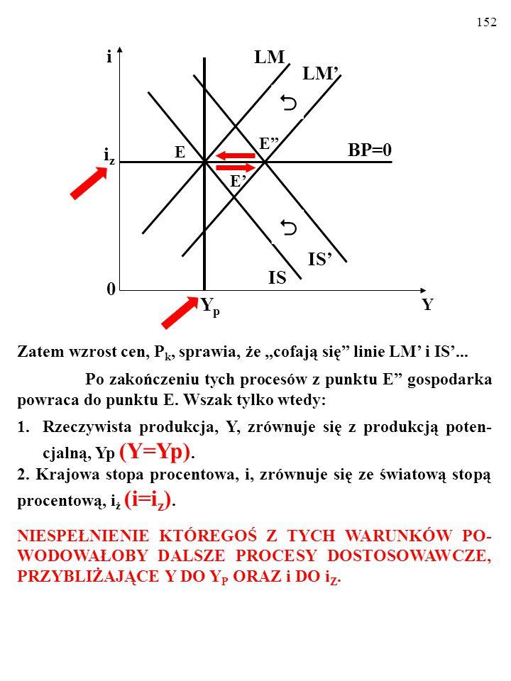 """151 Zatem wzrost cen, P k, sprawia, że """"cofają się"""" linie LM' i IS'... Po zakończeniu tych procesów z punktu E"""" gospodarka powraca do punktu E. Wszak"""