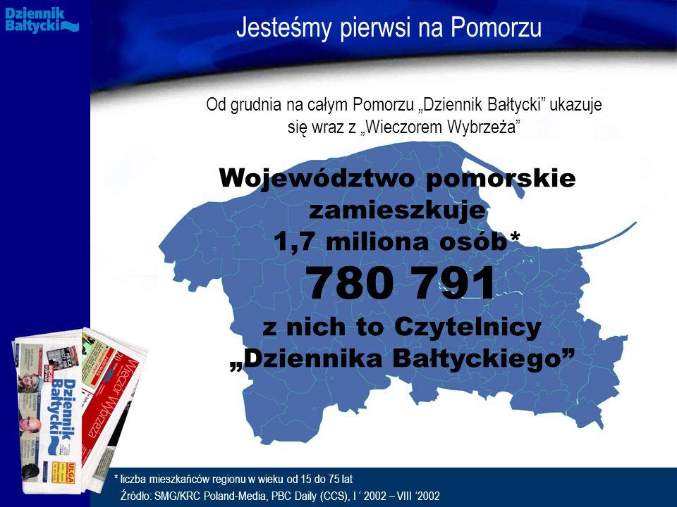 """Jesteśmy pierwsi na Pomorzu Od grudnia na całym Pomorzu """"Dziennik Bałtycki ukazuje się wraz z """"Wieczorem Wybrzeża Województwo pomorskie zamieszkuje 1,7 miliona osób* 780 791 z nich to Czytelnicy """"Dziennika Bałtyckiego * liczba mieszkańców regionu w wieku od 15 do 75 lat Źródło: SMG/KRC Poland-Media, PBC Daily (CCS), I ' 2002 – VIII '2002"""