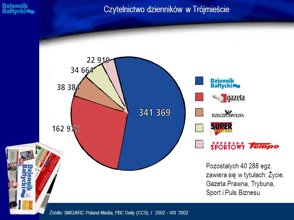 Czytelnictwo dzienników w Trójmieście Pozostałych 40 288 egz.