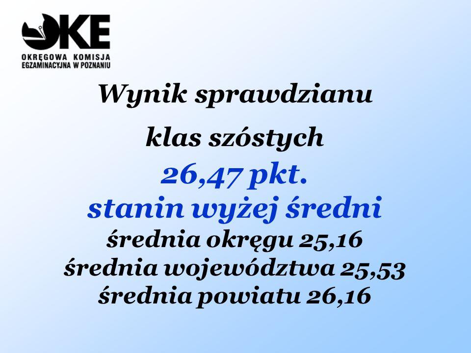 Wynik sprawdzianu klas szóstych 26,47 pkt. stanin wyżej średni średnia okręgu 25,16 średnia województwa 25,53 średnia powiatu 26,16