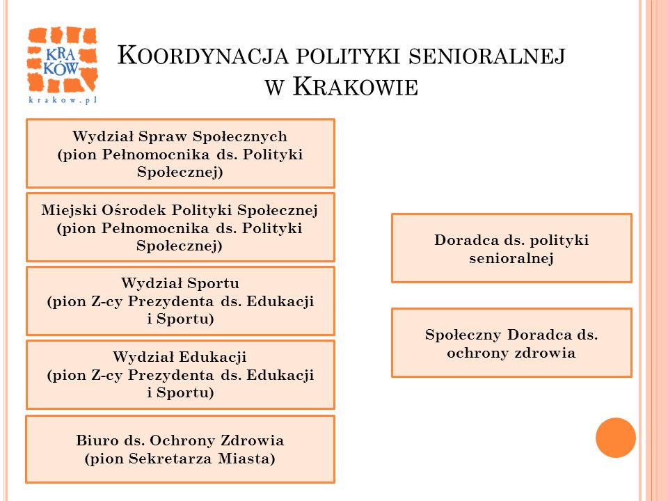 K OORDYNACJA POLITYKI SENIORALNEJ W K RAKOWIE Wydział Spraw Społecznych (pion Pełnomocnika ds. Polityki Społecznej) Miejski Ośrodek Polityki Społeczne