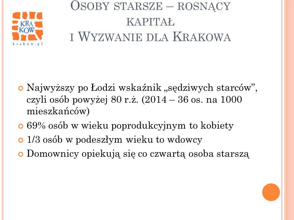 """O SOBY STARSZE – ROSNĄCY KAPITAŁ I W YZWANIE DLA K RAKOWA Najwyższy po Łodzi wskaźnik """"sędziwych starców"""", czyli osób powyżej 80 r.ż. (2014 – 36 os. n"""