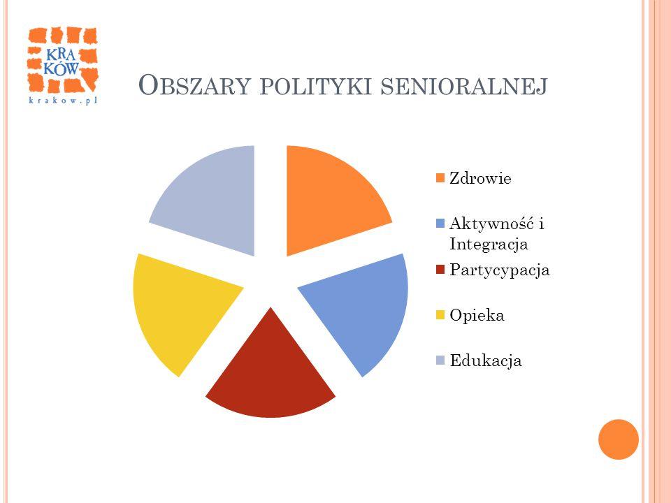O BSZARY POLITYKI SENIORALNEJ