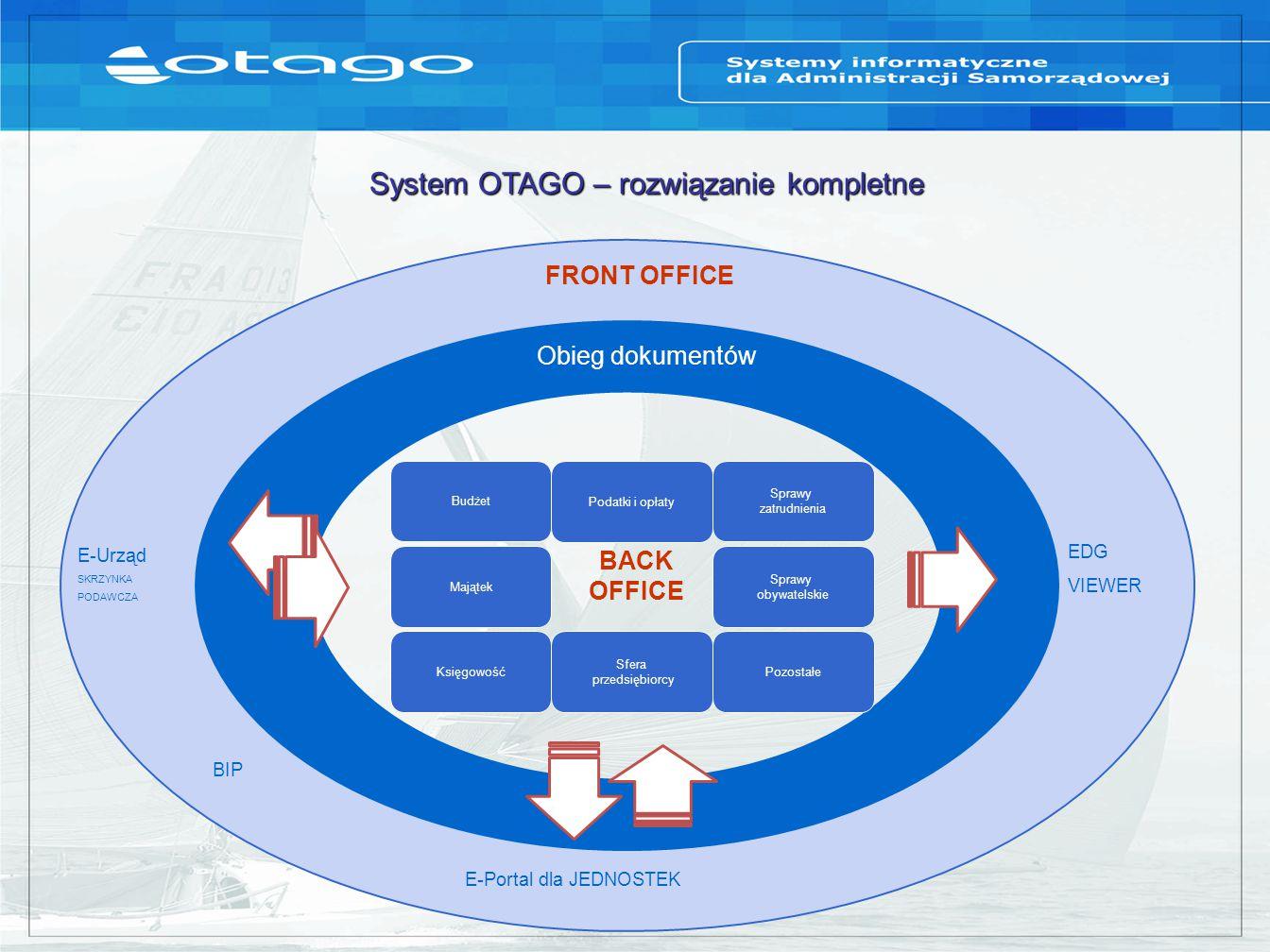 System OTAGO – rozwiązanie kompletne EDG VIEWER FRONT OFFICE BACK OFFICE E-Urząd SKRZYNKA PODAWCZA BIP E-Portal dla JEDNOSTEK Budżet Podatki i opłaty Majątek Sprawy zatrudnienia Sprawy obywatelskie Sfera przedsiębiorcy PozostałeKsięgowość Obieg dokumentów