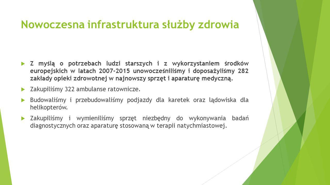 Nowoczesna infrastruktura służby zdrowia  Z myślą o potrzebach ludzi starszych i z wykorzystaniem środków europejskich w latach 2007-2015 unowocześniliśmy i doposażyliśmy 282 zakłady opieki zdrowotnej w najnowszy sprzęt i aparaturę medyczną.