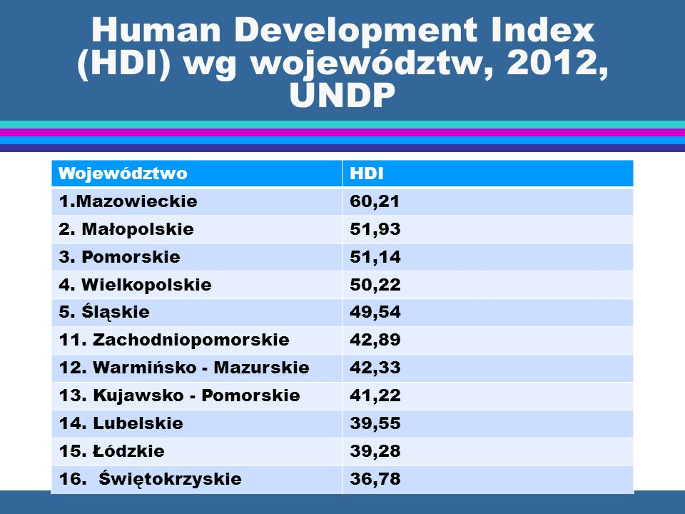 Human Development Index (HDI) wg województw, 2012, UNDP WojewództwoHDI 1.Mazowieckie60,21 2. Małopolskie51,93 3. Pomorskie51,14 4. Wielkopolskie50,22
