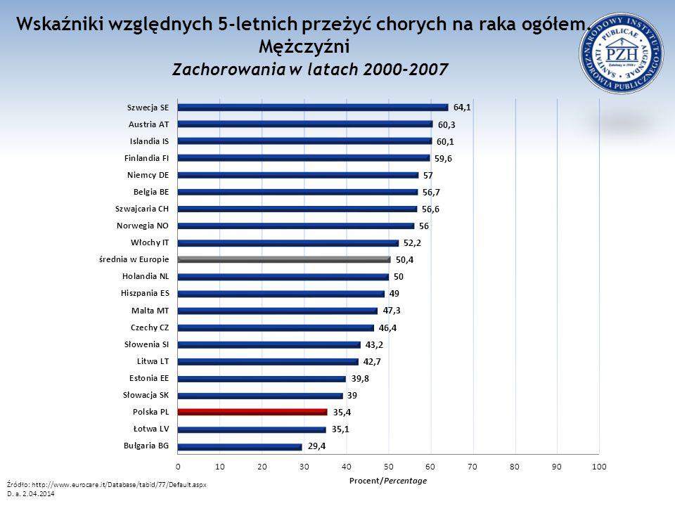 Wskaźniki względnych 5-letnich przeżyć chorych na raka ogółem. Mężczyźni Zachorowania w latach 2000-2007 Źródło: http://www.eurocare.it/Database/tabid