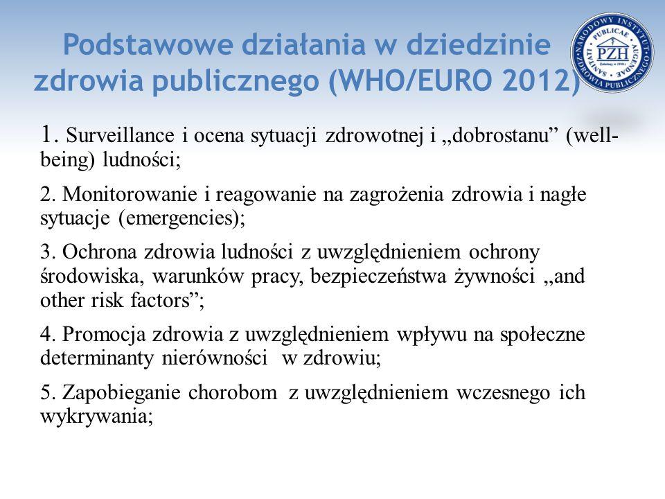 """Podstawowe działania w dziedzinie zdrowia publicznego (WHO/EURO 2012) 1. Surveillance i ocena sytuacji zdrowotnej i """"dobrostanu"""" (well- being) ludnośc"""