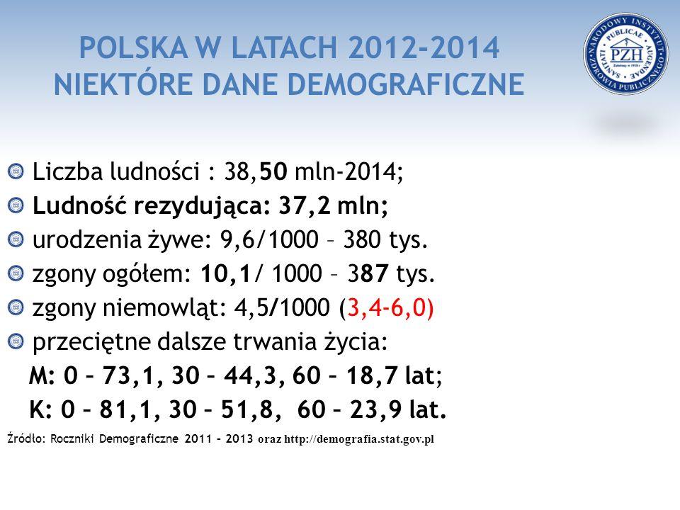 POLSKA W LATACH 2012-2014 NIEKTÓRE DANE DEMOGRAFICZNE Liczba ludności : 38,50 mln-2014; Ludność rezydująca: 37,2 mln; urodzenia żywe: 9,6/1000 – 380 tys.