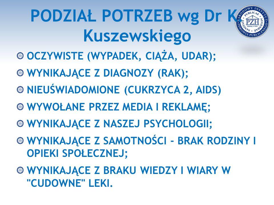 PODZIAŁ POTRZEB wg Dr K. Kuszewskiego OCZYWISTE (WYPADEK, CIĄŻA, UDAR); WYNIKAJĄCE Z DIAGNOZY (RAK); NIEUŚWIADOMIONE (CUKRZYCA 2, AIDS) WYWOŁANE PRZEZ