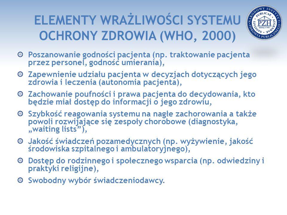ELEMENTY WRAŻLIWOŚCI SYSTEMU OCHRONY ZDROWIA (WHO, 2000) Poszanowanie godności pacjenta (np. traktowanie pacjenta przez personel, godność umierania),