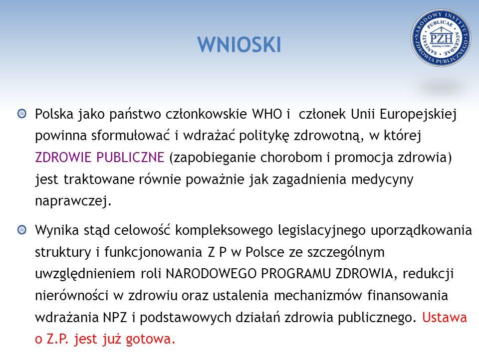 WNIOSKI Polska jako państwo członkowskie WHO i członek Unii Europejskiej powinna sformułować i wdrażać politykę zdrowotną, w której ZDROWIE PUBLICZNE (zapobieganie chorobom i promocja zdrowia) jest traktowane równie poważnie jak zagadnienia medycyny naprawczej.