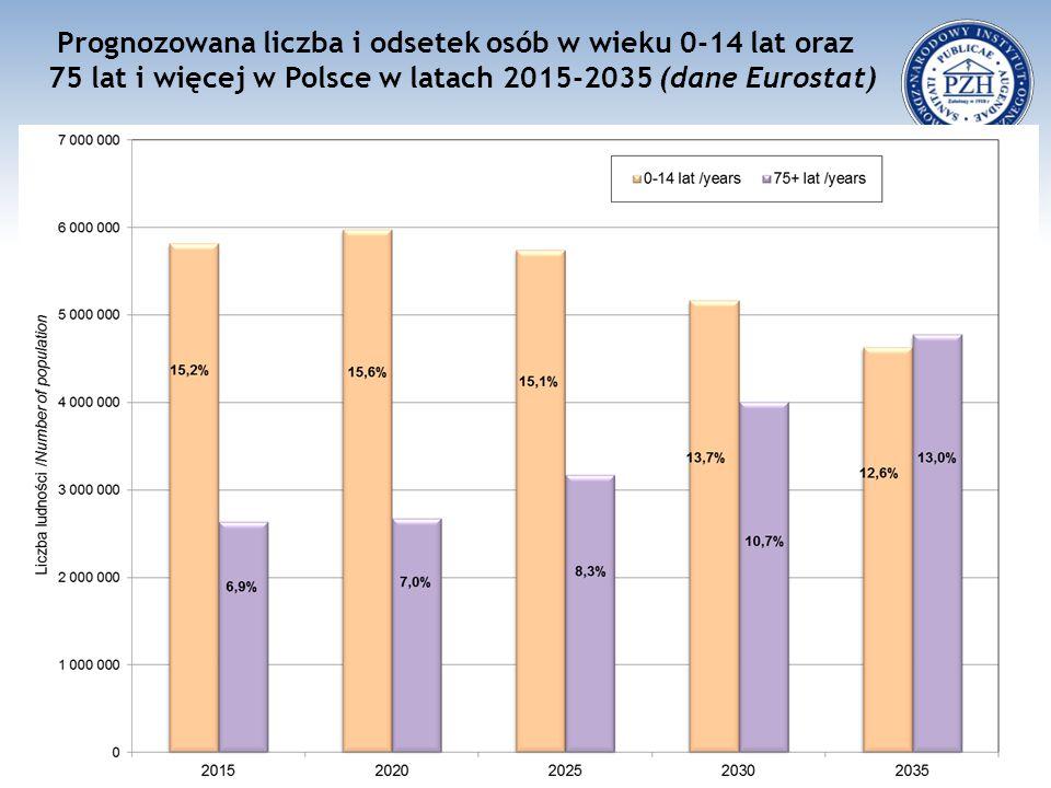 Prognozowana liczba i odsetek osób w wieku 0-14 lat oraz 75 lat i więcej w Polsce w latach 2015-2035 (dane Eurostat)