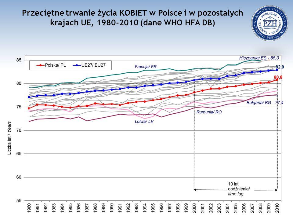 Przeciętne trwanie życia KOBIET w Polsce i w pozostałych krajach UE, 1980-2010 (dane WHO HFA DB)