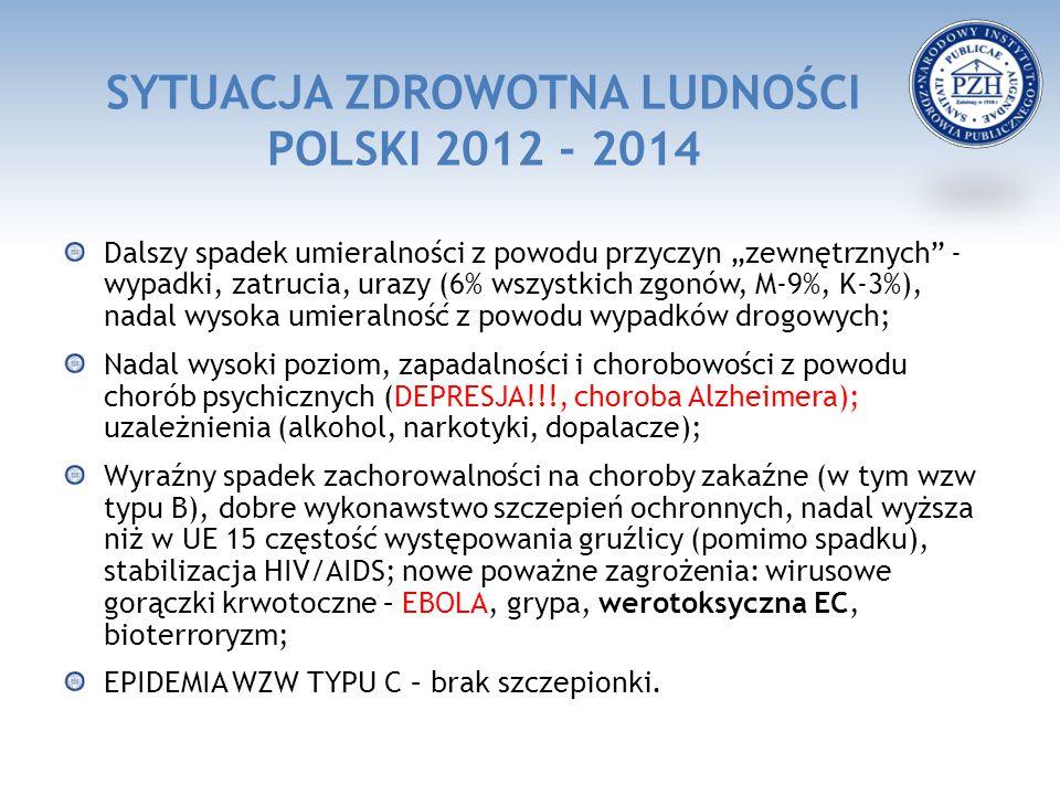 """SYTUACJA ZDROWOTNA LUDNOŚCI POLSKI 2012 - 2014 Dalszy spadek umieralności z powodu przyczyn """"zewnętrznych"""" - wypadki, zatrucia, urazy (6% wszystkich z"""