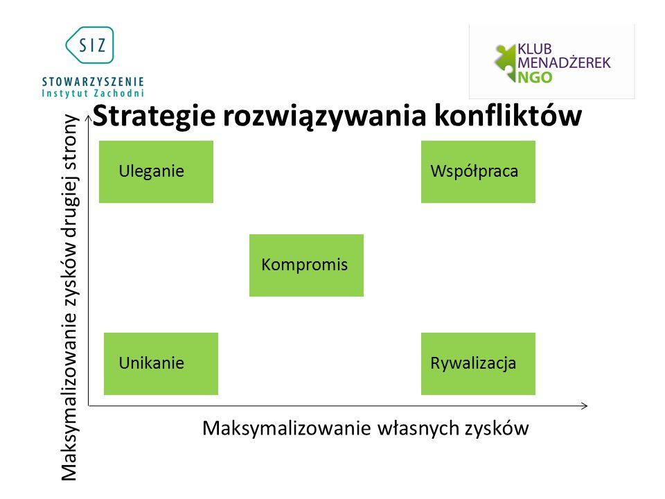 Strategie rozwiązywania konfliktów Uleganie Unikanie Kompromis Współpraca Rywalizacja Maksymalizowanie własnych zysków Maksymalizowanie zysków drugiej