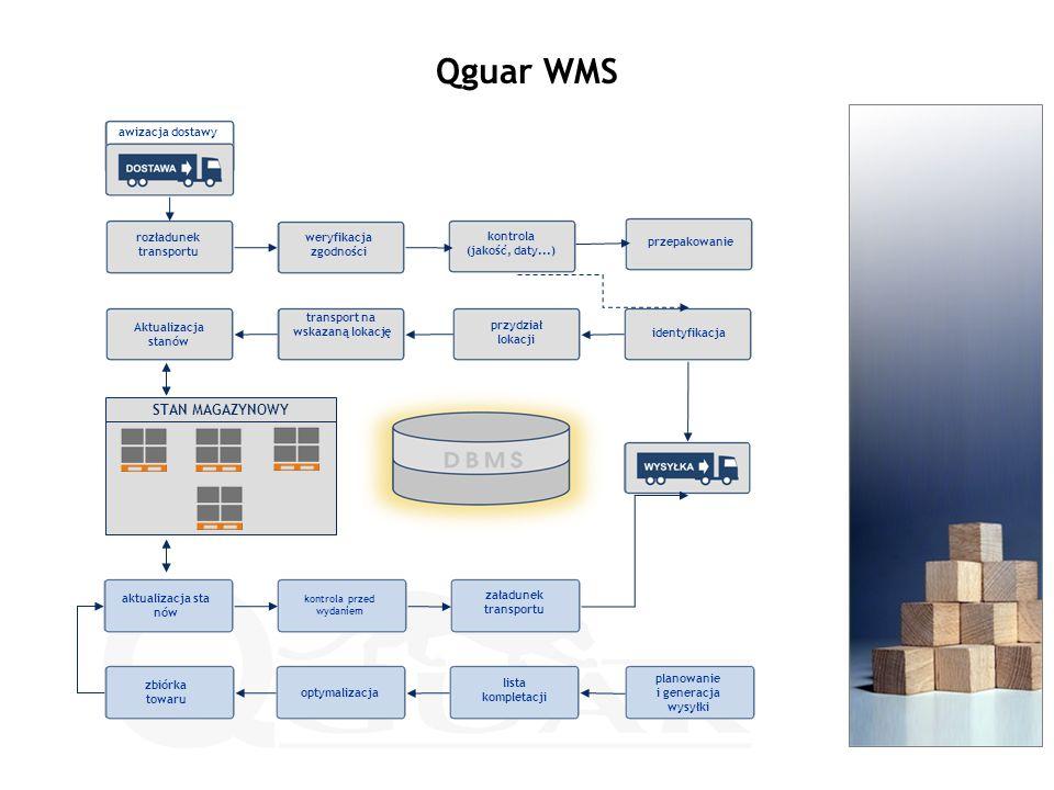 awizacja dostawy Qguar WMS rozładunek transportu weryfikacja zgodności kontrola (jakość, daty...) transport na wskazaną lokację przydział lokacji identyfikacja przepakowanie Aktualizacja stanów aktualizacja sta nów kontrola przed wydaniem załadunek transportu STAN MAGAZYNOWY planowanie i generacja wysyłki lista kompletacji optymalizacja zbiórka towaru