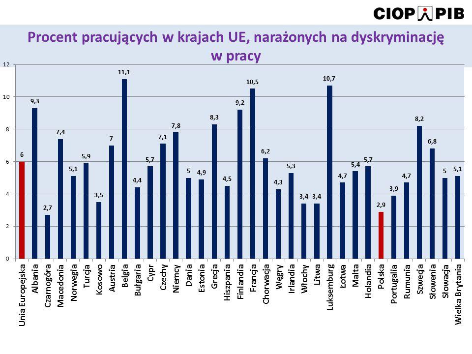 Procent pracujących w krajach UE, narażonych na dyskryminację w pracy