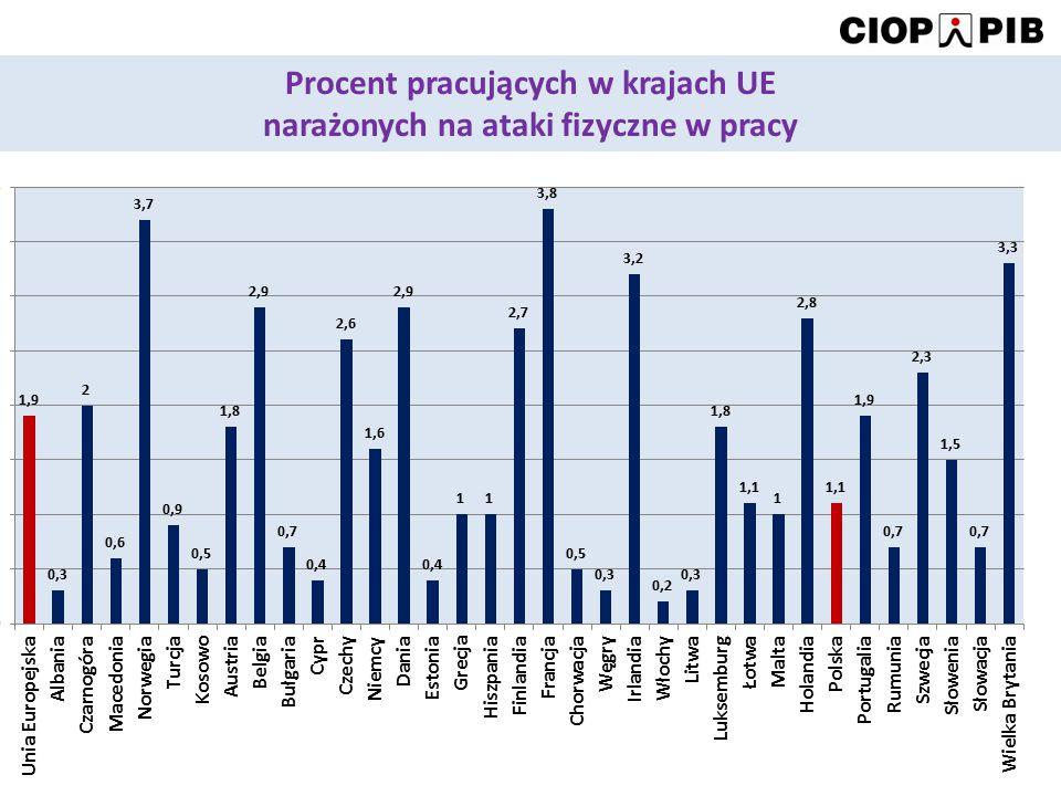 Procent pracujących w krajach UE narażonych na ataki fizyczne w pracy
