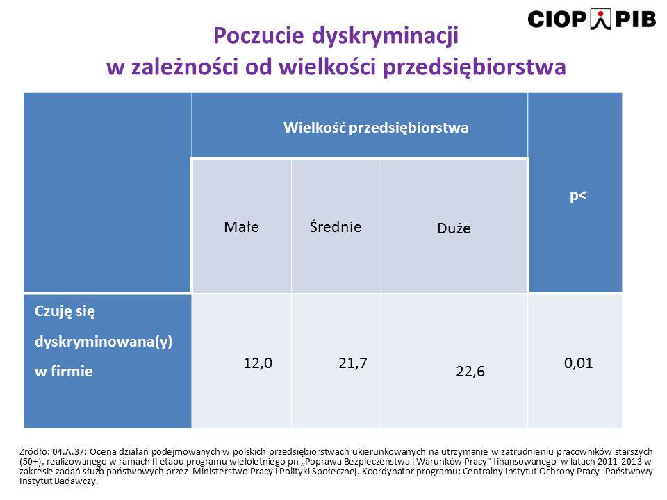 Poczucie dyskryminacji w zależności od wielkości przedsiębiorstwa Wielkość przedsiębiorstwa p< MałeŚrednie Duże Czuję się dyskryminowana(y) w firmie 1