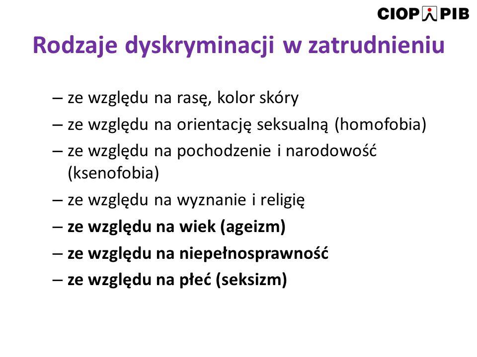 Rodzaje dyskryminacji w zatrudnieniu – ze względu na rasę, kolor skóry – ze względu na orientację seksualną (homofobia) – ze względu na pochodzenie i
