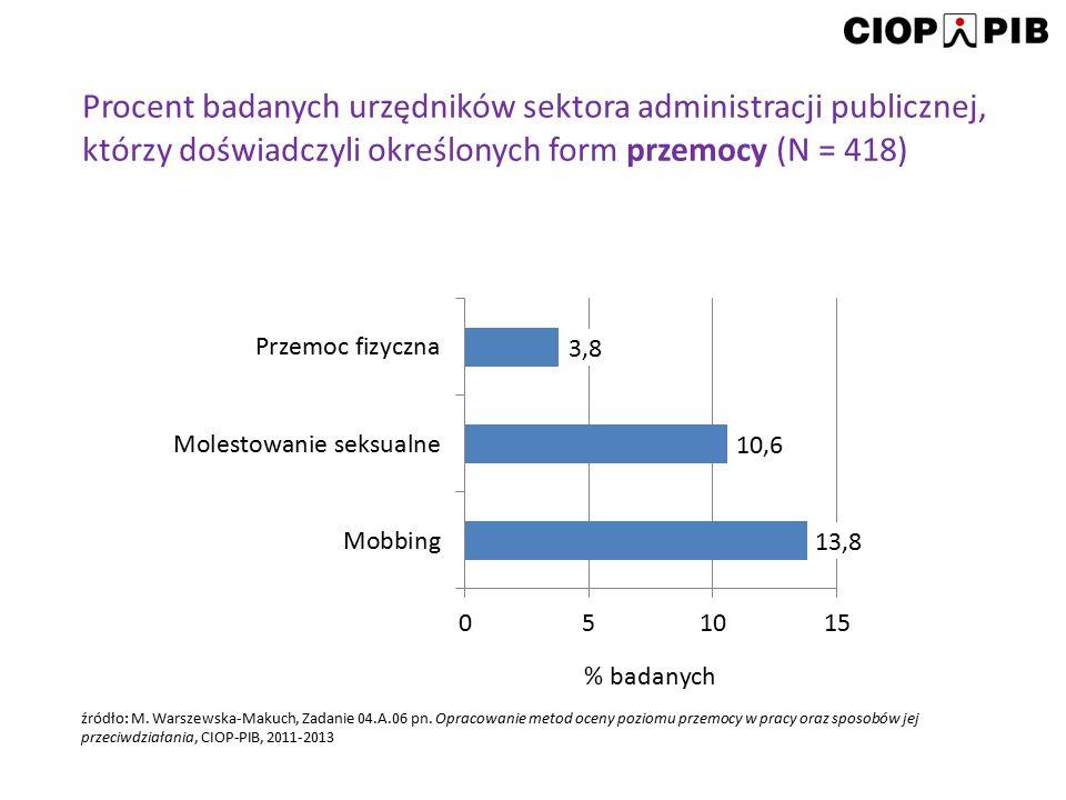 Procent badanych urzędników sektora administracji publicznej, którzy doświadczyli określonych form przemocy (N = 418) źródło: M. Warszewska-Makuch, Za