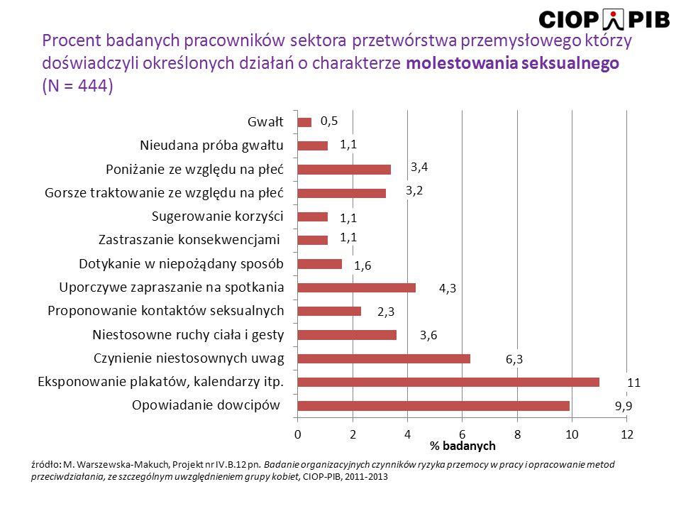 Procent badanych pracowników sektora przetwórstwa przemysłowego którzy doświadczyli określonych działań o charakterze molestowania seksualnego (N = 44